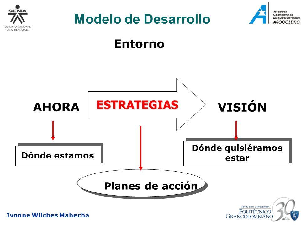 Modelo de Desarrollo Entorno ESTRATEGIAS AHORA VISIÓN Planes de acción