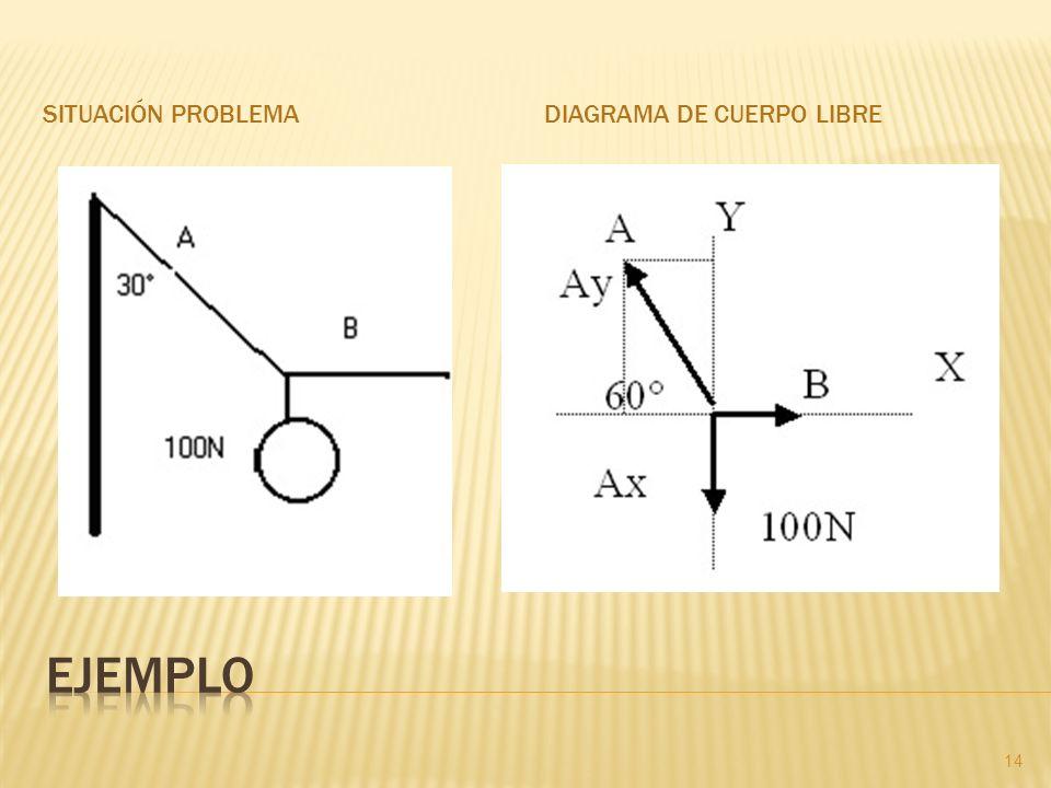 Situación problema Diagrama de cuerpo libre Ejemplo