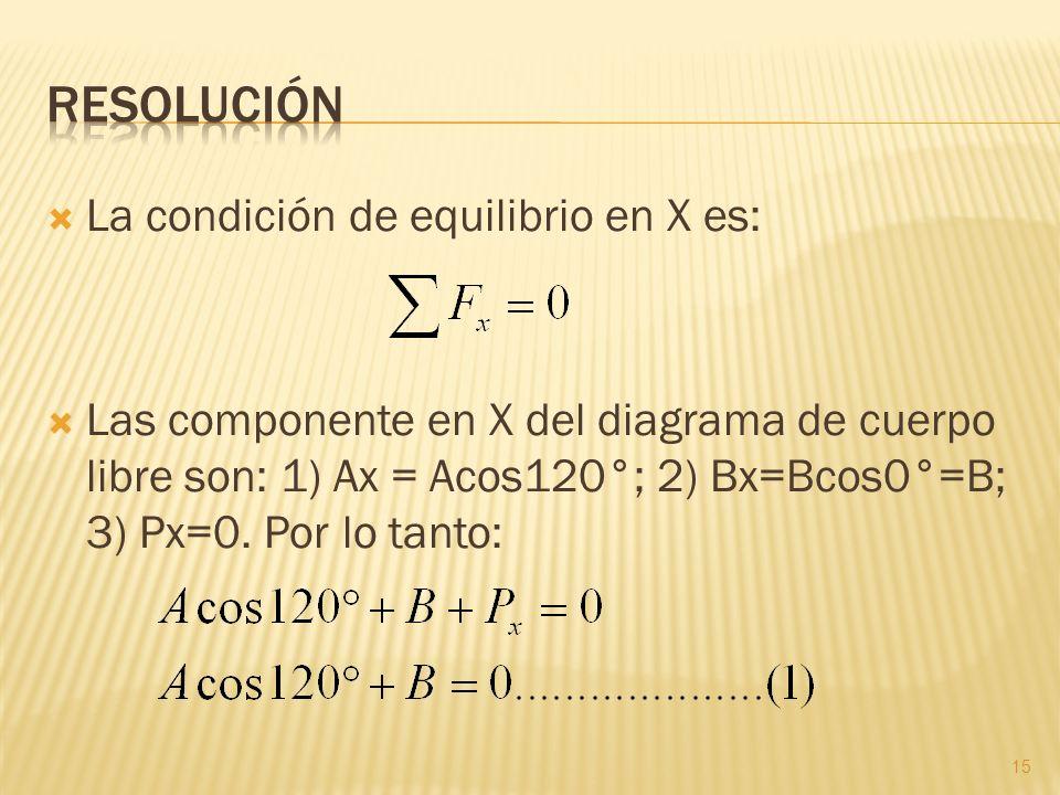Resolución La condición de equilibrio en X es: