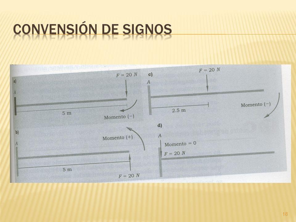 Convensión de signos