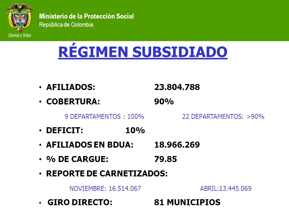 RÉGIMEN SUBSIDIADO AFILIADOS: 23.804.788 COBERTURA: 90%