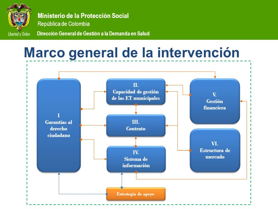 Marco general de la intervención