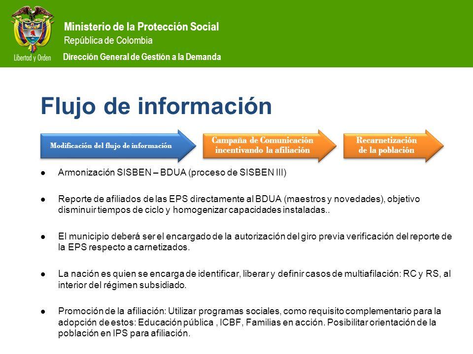 Flujo de información Modificación del flujo de información. Campaña de Comunicación incentivando la afiliación.