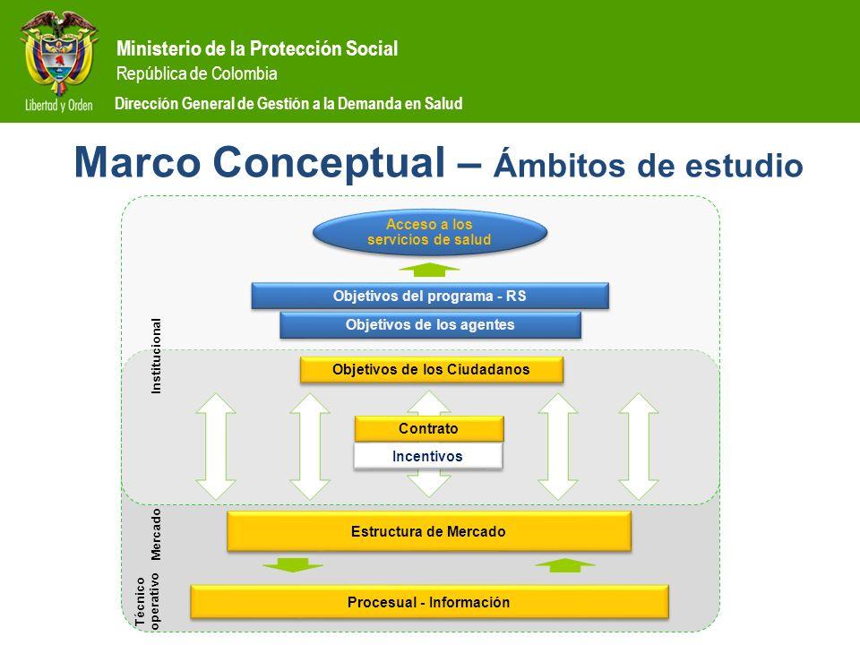 Marco Conceptual – Ámbitos de estudio