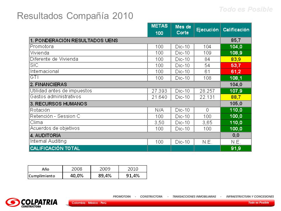 Resultados Compañía 2010