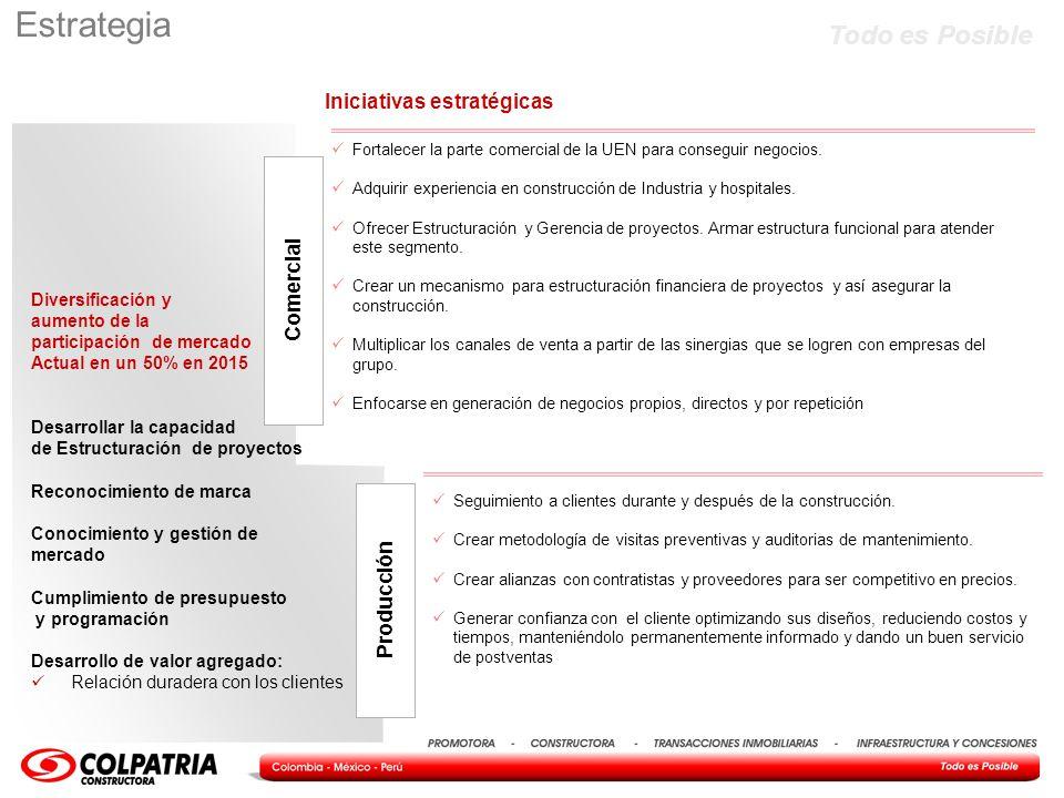 Estrategia Iniciativas estratégicas Comercial Producción