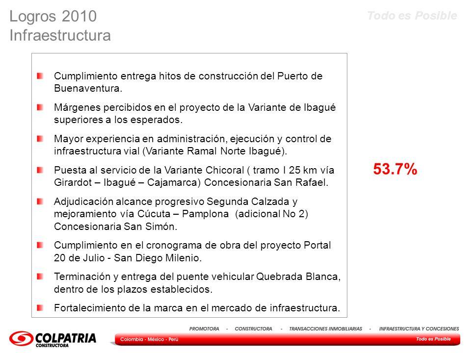 Logros 2010 Infraestructura 53.7%