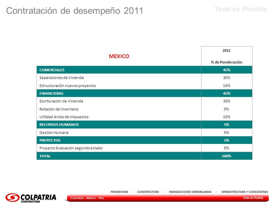 Contratación de desempeño 2011