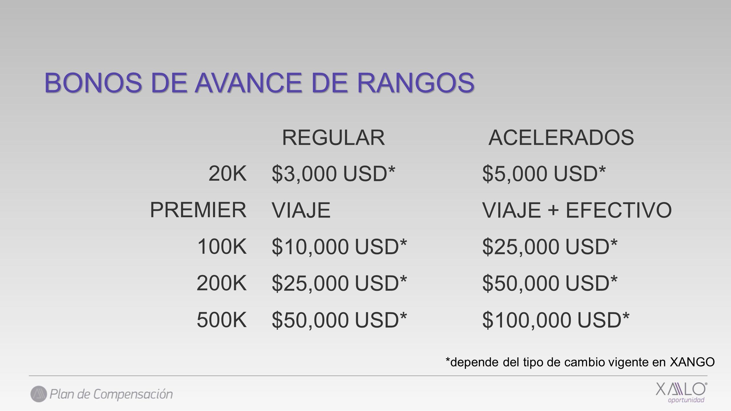 *depende del tipo de cambio vigente en XANGO