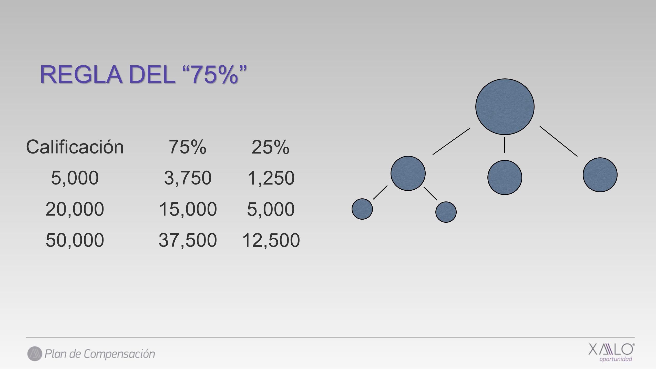 REGLA DEL 75% Calificación 5,000 20,000 50,000 75% 3,750 15,000