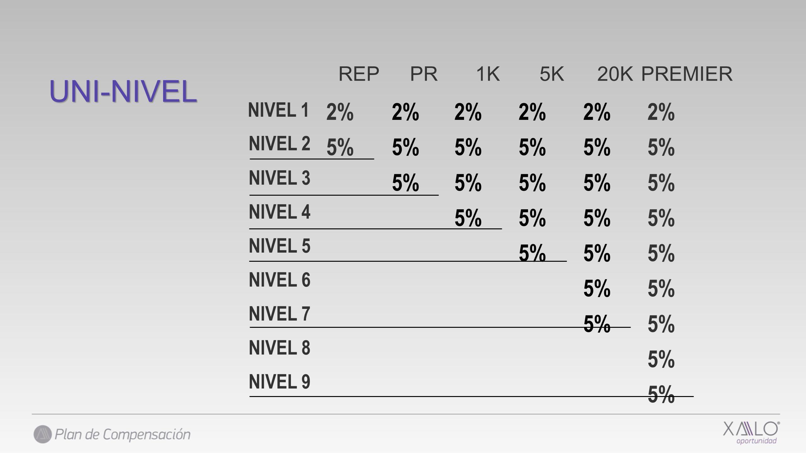 UNI-NIVEL 2% 5% 2% 5% 2% 5% 2% 5% 2% 5% 2% 5% REP PR 1K 5K 20K PREMIER