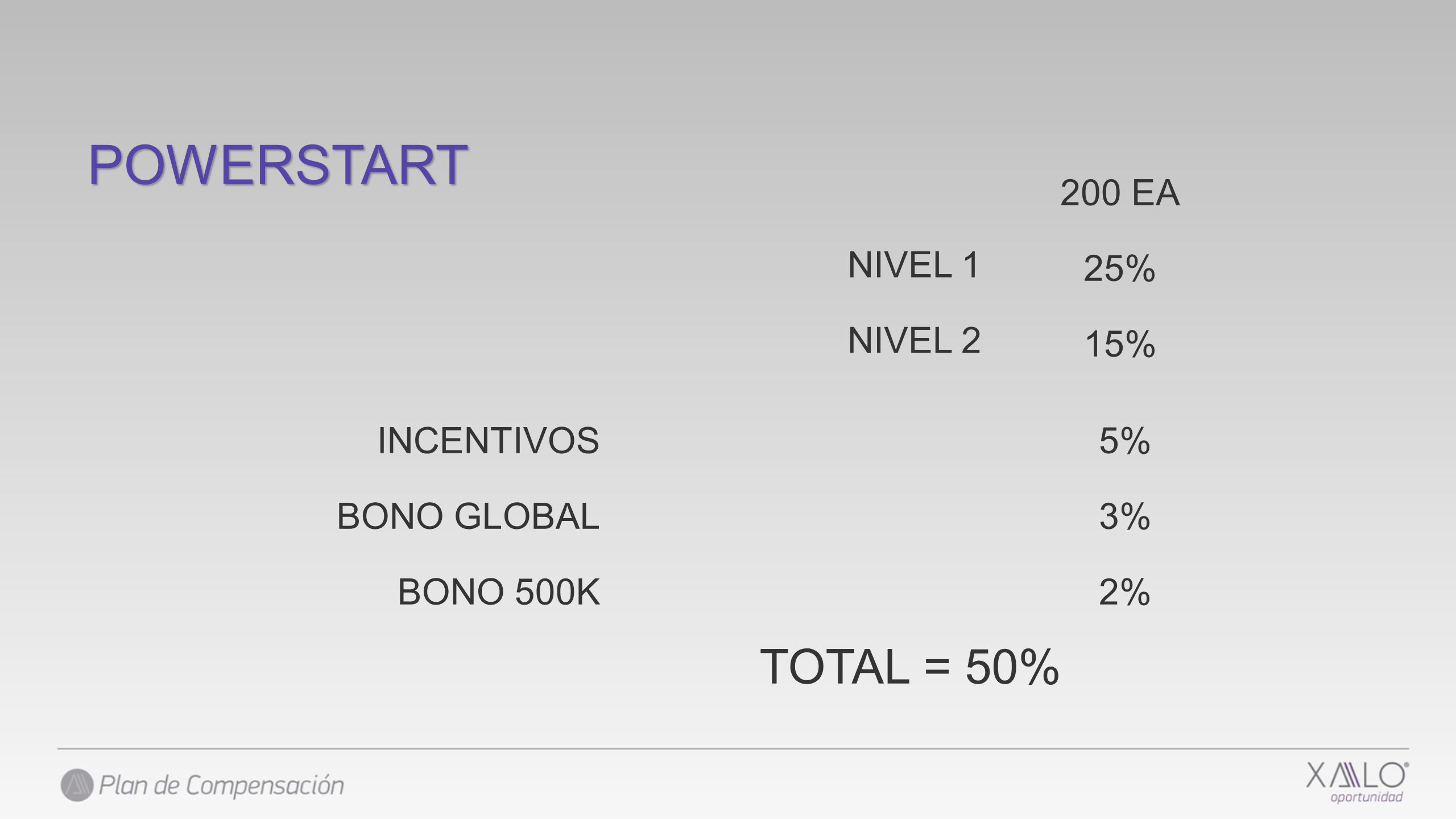 POWERSTART TOTAL = 50% 200 EA 25% 15% NIVEL 1 NIVEL 2 INCENTIVOS