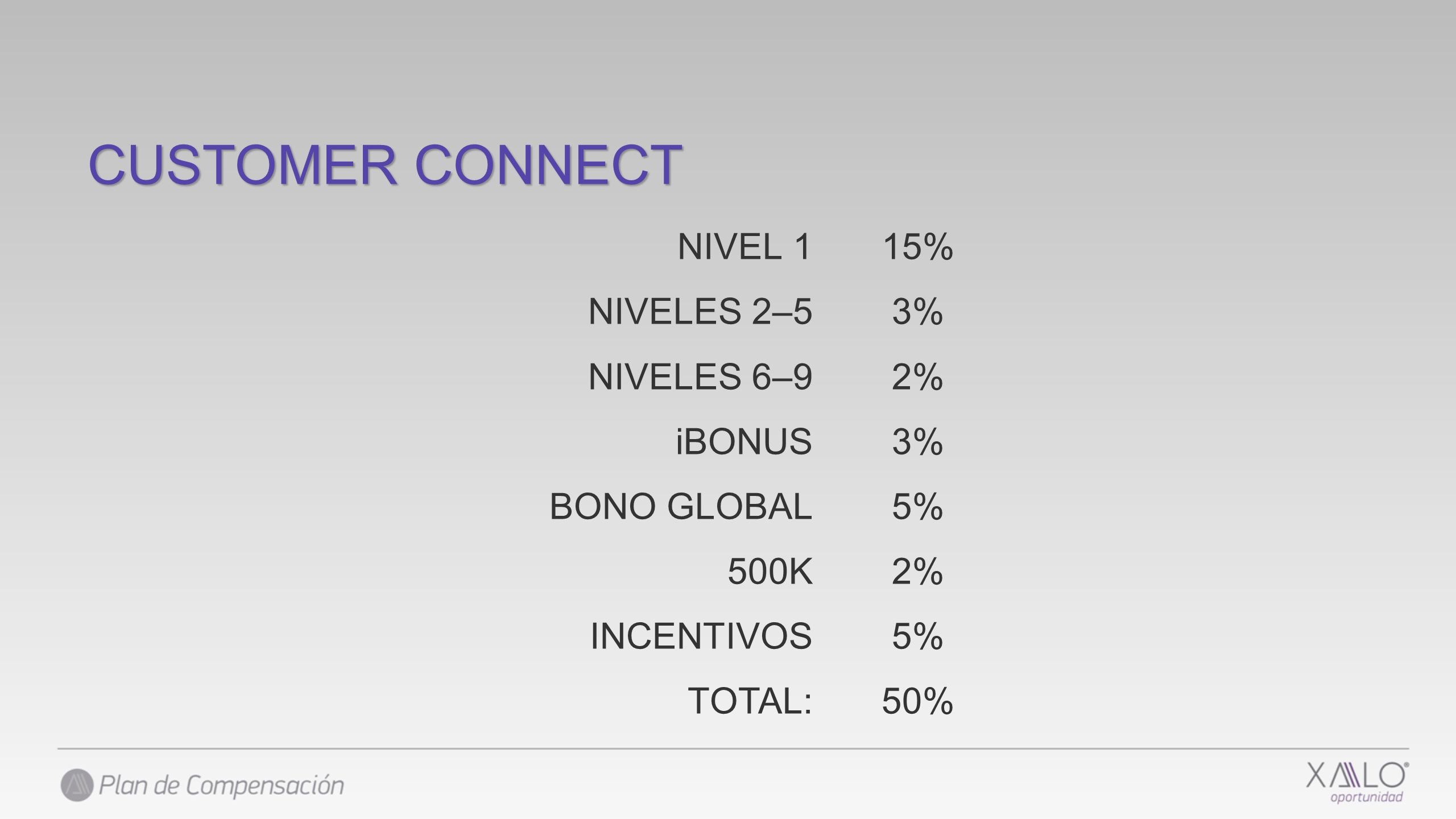 CUSTOMER CONNECT NIVEL 1 NIVELES 2–5 NIVELES 6–9 iBONUS BONO GLOBAL