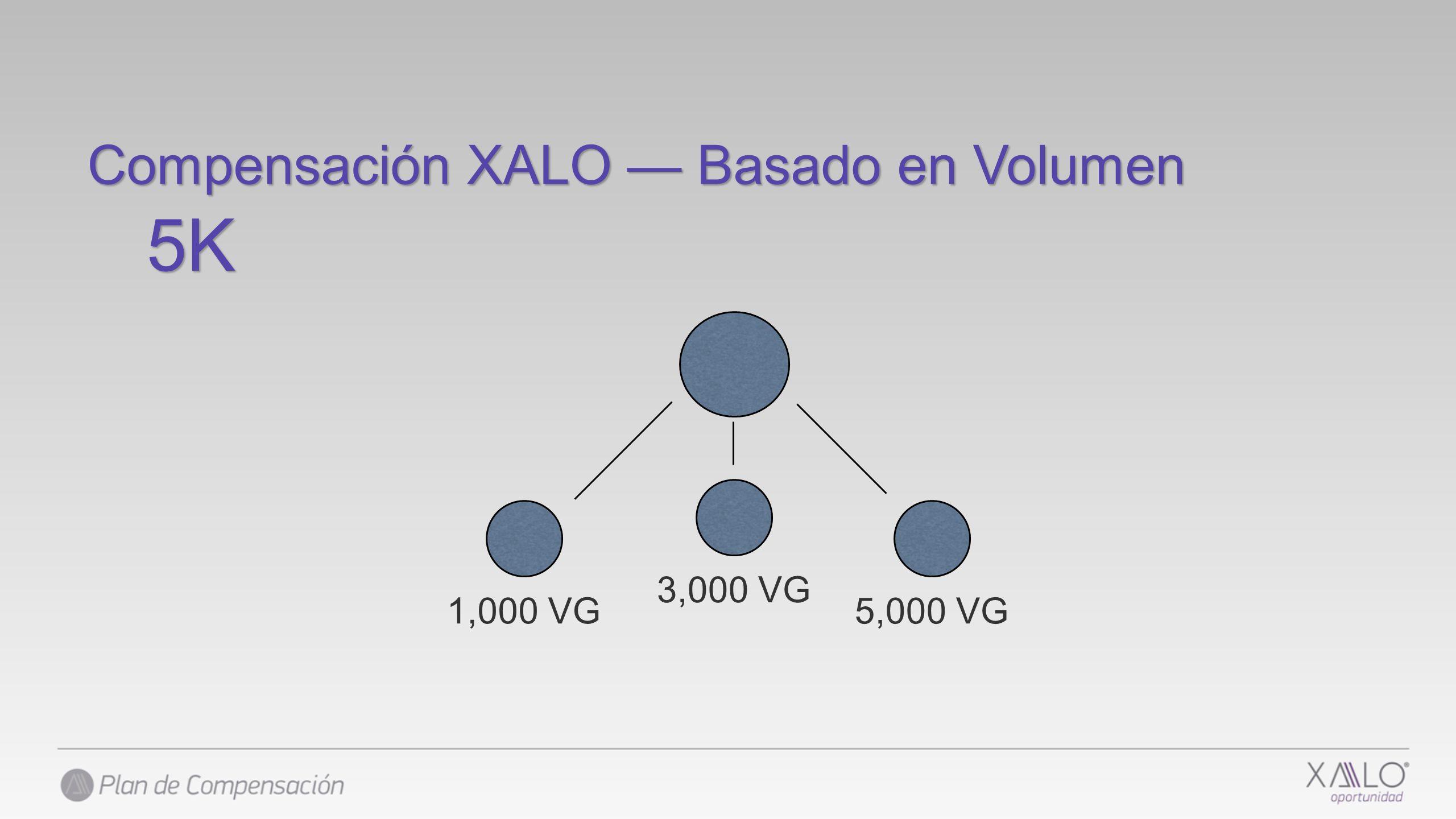 Compensación XALO — Basado en Volumen