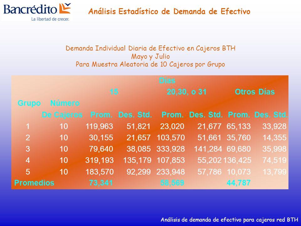 Grupo Número De Cajeros Prom. Des. Std. 1 10 119,963 51,821 23,020