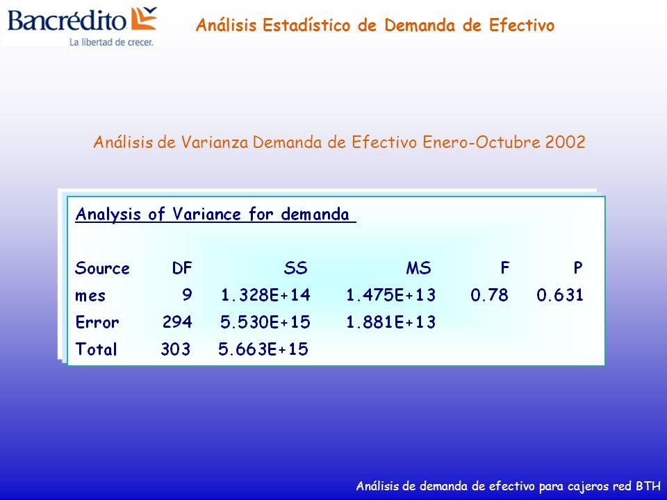 Análisis de Varianza Demanda de Efectivo Enero-Octubre 2002