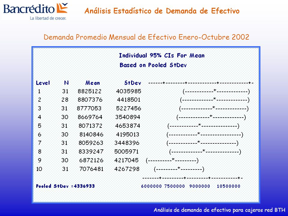 Demanda Promedio Mensual de Efectivo Enero-Octubre 2002