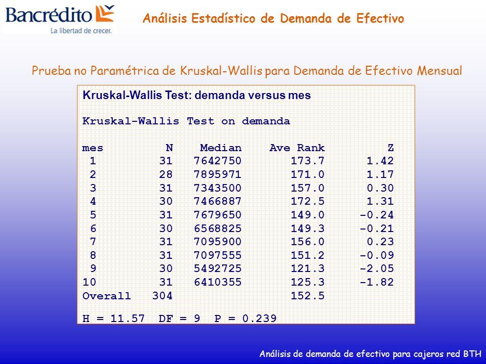 Prueba no Paramétrica de Kruskal-Wallis para Demanda de Efectivo Mensual