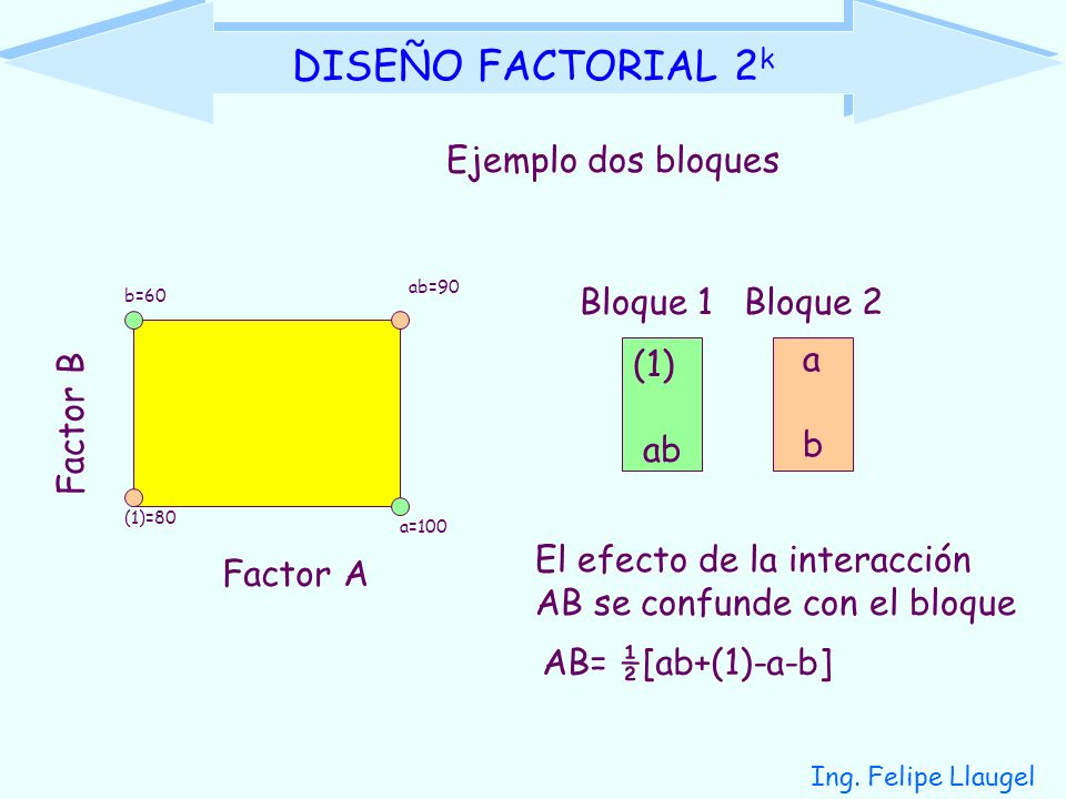 DISEÑO FACTORIAL 2k Ejemplo dos bloques Bloque 1 Bloque 2 (1) ab a b
