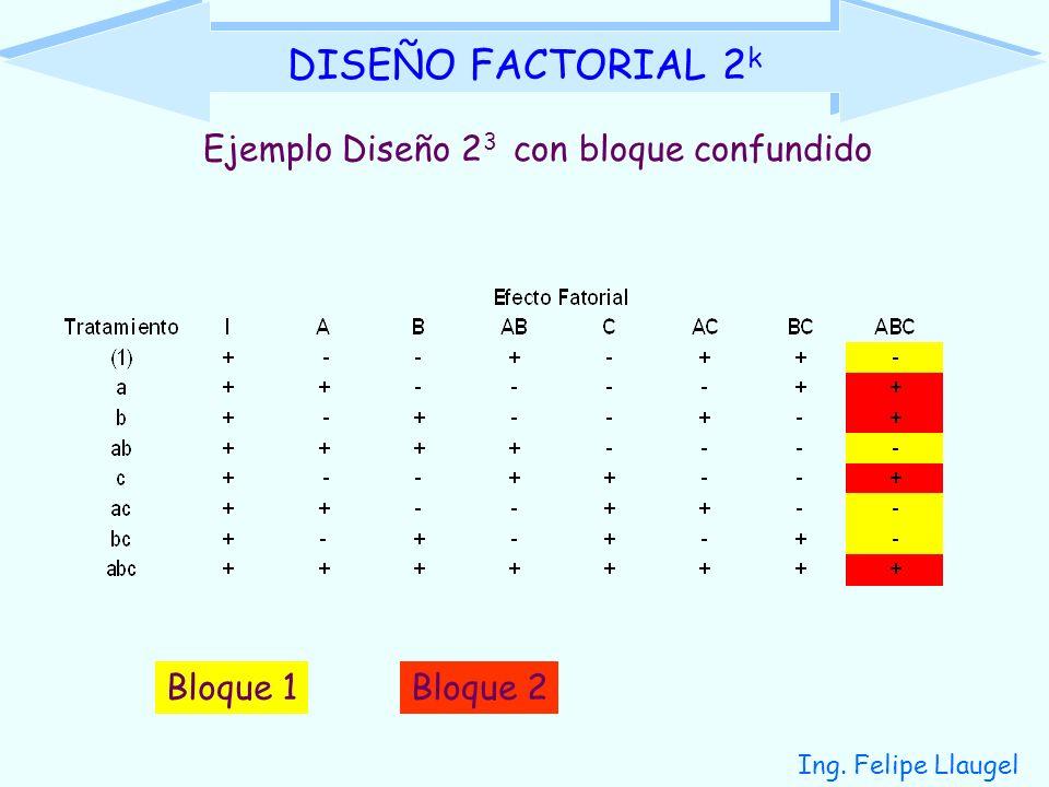 DISEÑO FACTORIAL 2k Ejemplo Diseño 23 con bloque confundido Bloque 1