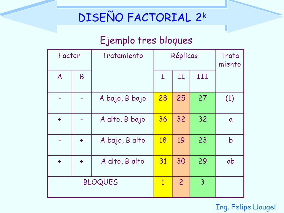 DISEÑO FACTORIAL 2k Ejemplo tres bloques Factor Tratamiento Réplicas A