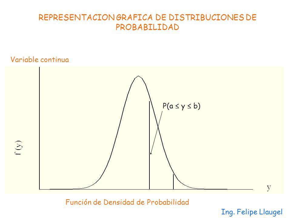 REPRESENTACION GRAFICA DE DISTRIBUCIONES DE PROBABILIDAD