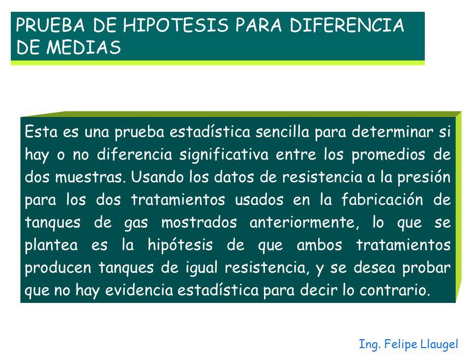 PRUEBA DE HIPOTESIS PARA DIFERENCIA DE MEDIAS