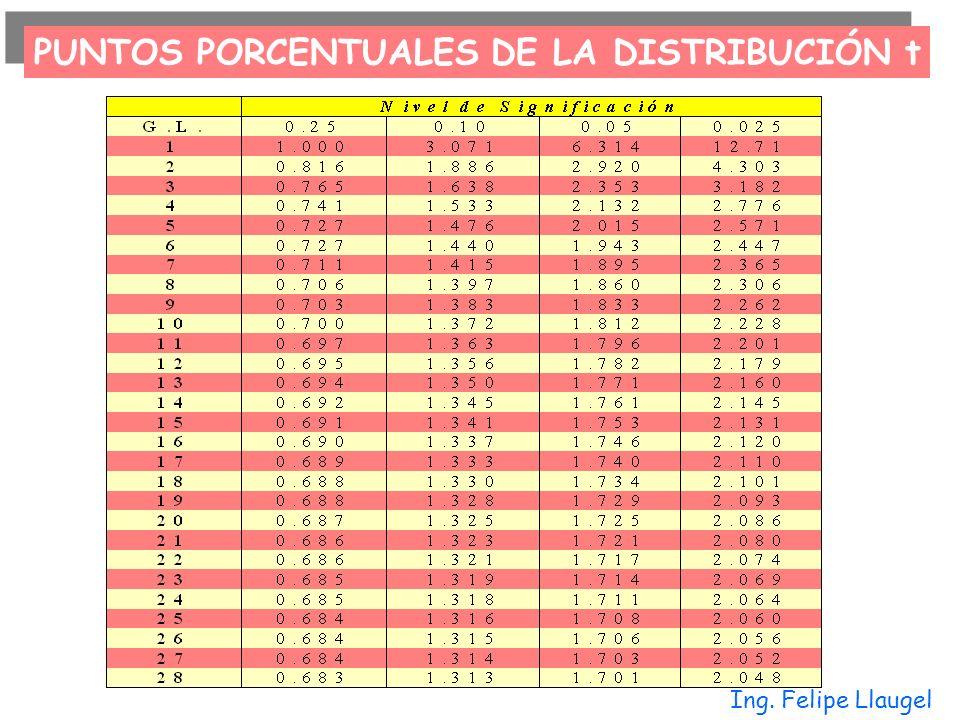 PUNTOS PORCENTUALES DE LA DISTRIBUCIÓN t