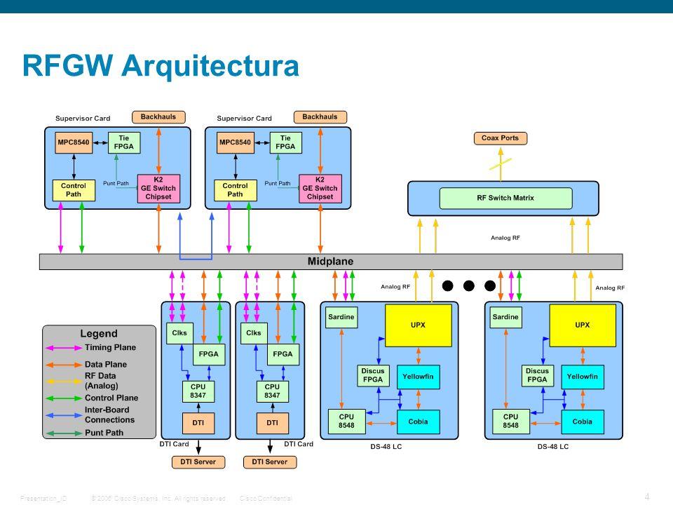 RFGW Arquitectura