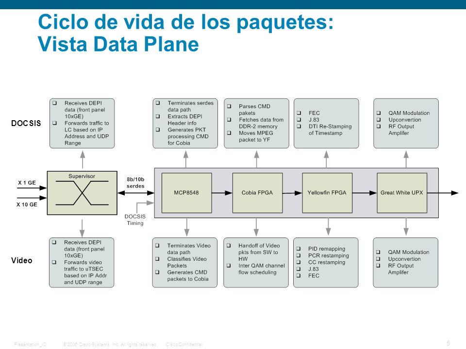 Ciclo de vida de los paquetes: Vista Data Plane