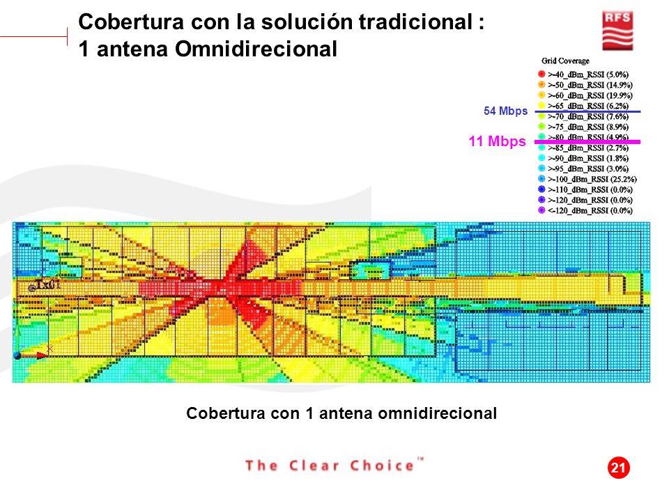 Cobertura con la solución tradicional : 1 antena Omnidirecional
