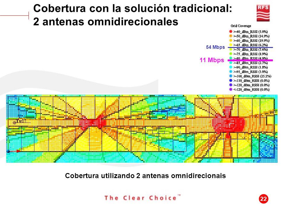 Cobertura con la solución tradicional: 2 antenas omnidirecionales