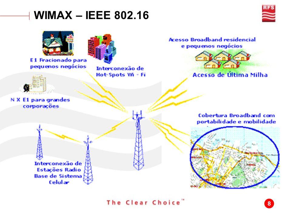 WIMAX – IEEE 802.16