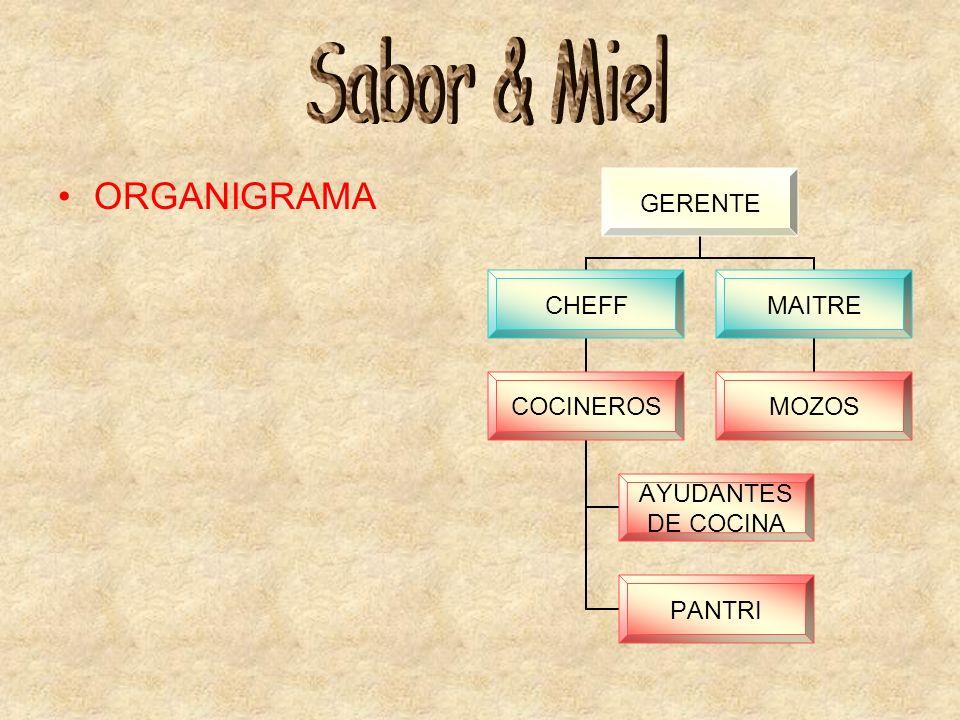 Sabor & Miel ORGANIGRAMA