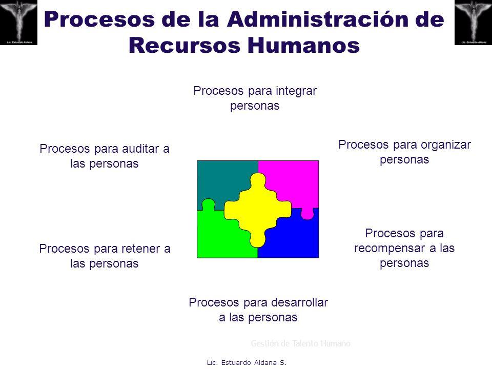 Procesos de la Administración de Recursos Humanos