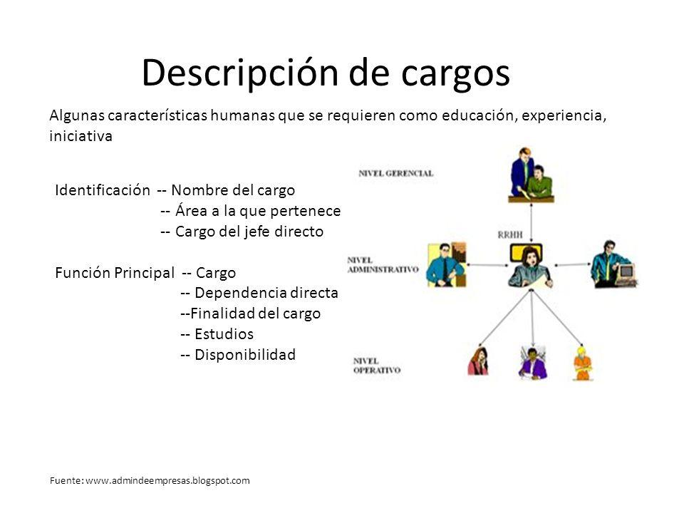 Descripción de cargos Algunas características humanas que se requieren como educación, experiencia, iniciativa.