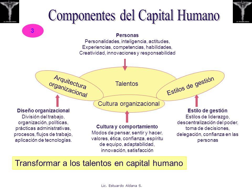 Diseño organizacional Cultura y comportamiento