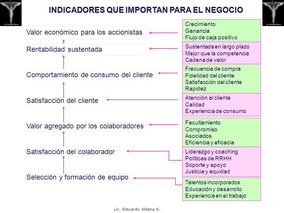 INDICADORES QUE IMPORTAN PARA EL NEGOCIO