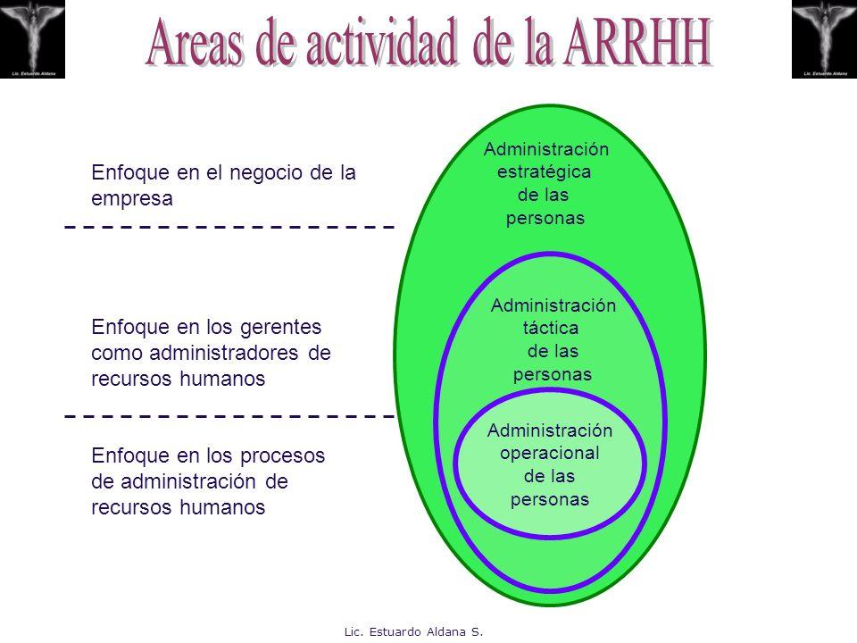 Areas de actividad de la ARRHH