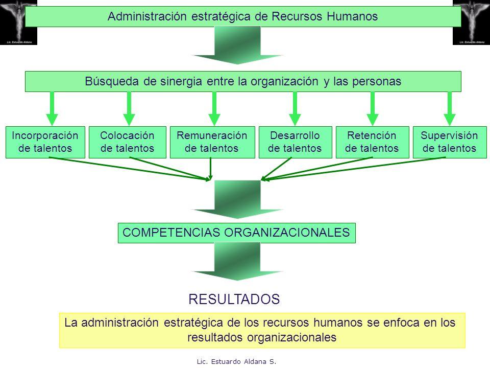 RESULTADOS Administración estratégica de Recursos Humanos