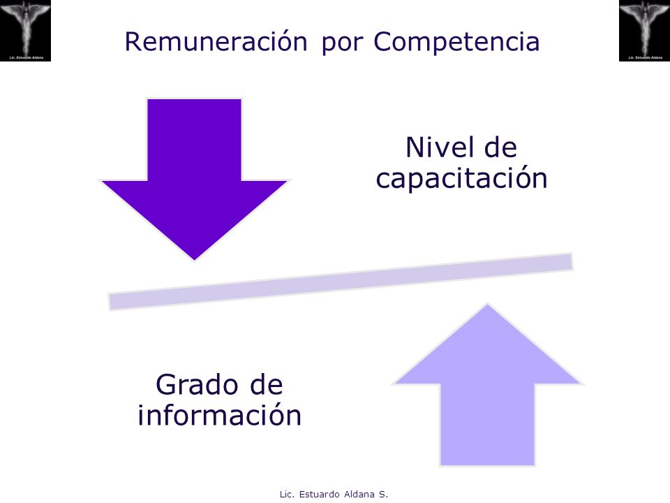 Remuneración por Competencia