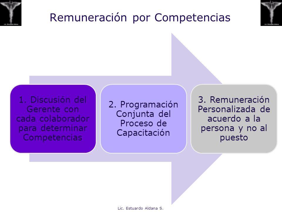 Remuneración por Competencias