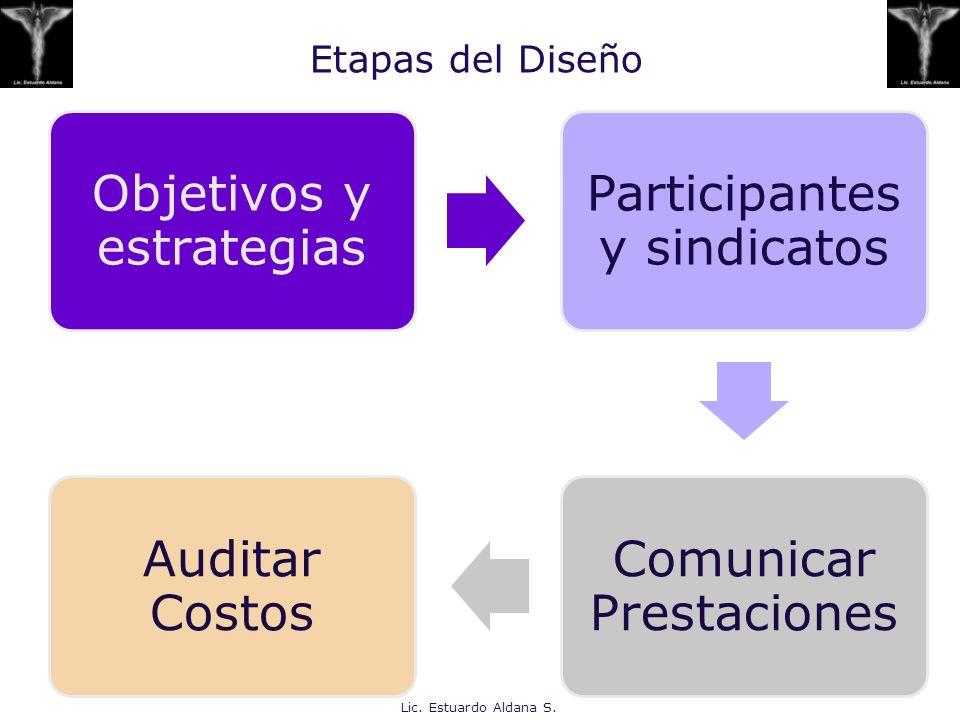 Etapas del Diseño Lic. Estuardo Aldana S. Objetivos y estrategias