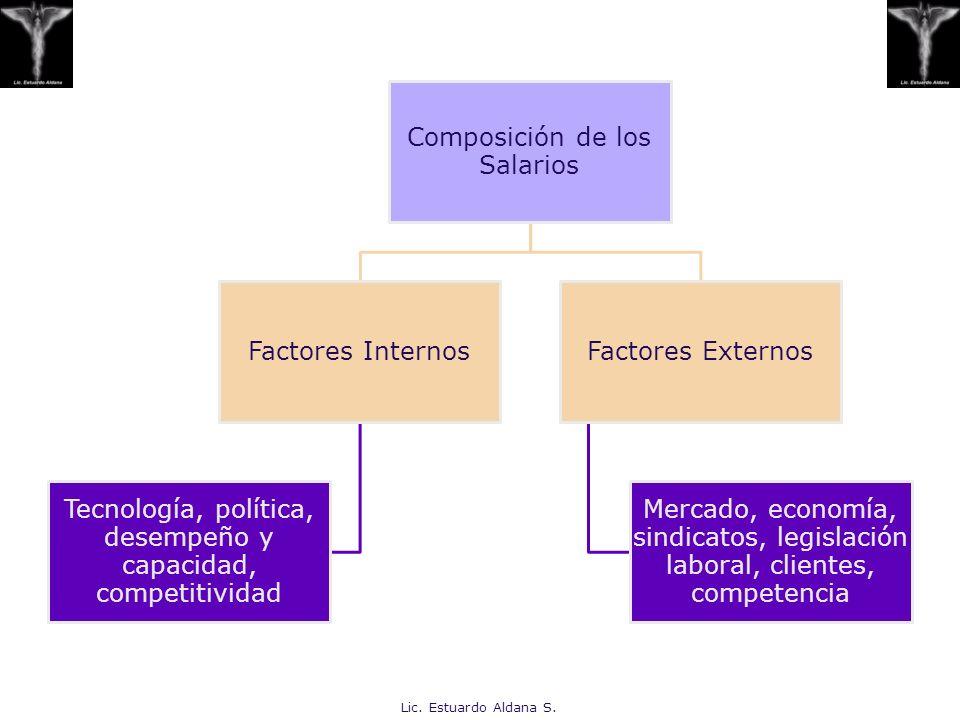 Lic. Estuardo Aldana S. Composición de los Salarios Factores Internos