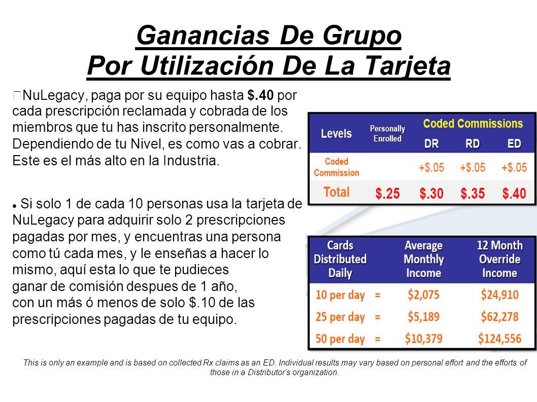 Ganancias De Grupo Por Utilización De La Tarjeta