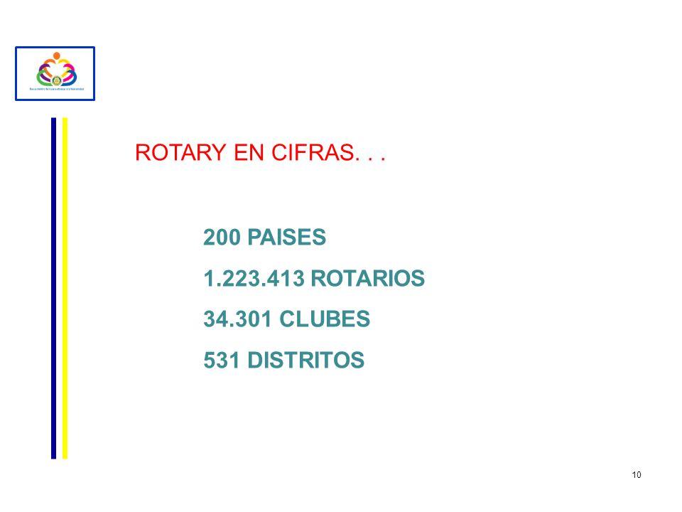 ROTARY EN CIFRAS. . . 200 PAISES 1.223.413 ROTARIOS 34.301 CLUBES 531 DISTRITOS