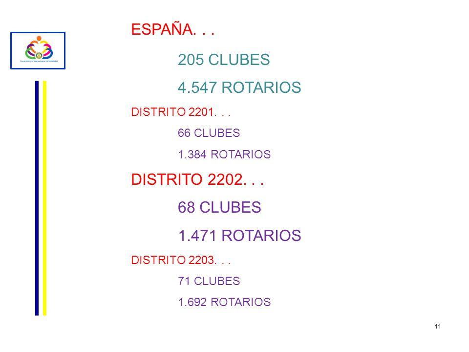 ESPAÑA. . . 205 CLUBES 4.547 ROTARIOS DISTRITO 2202. . . 68 CLUBES