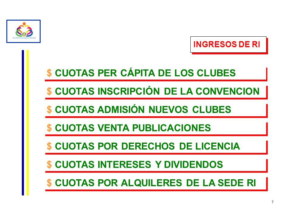 $ CUOTAS PER CÁPITA DE LOS CLUBES