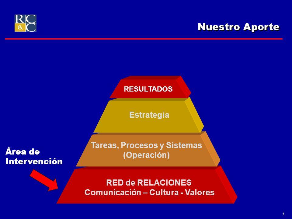 Tareas, Procesos y Sistemas Comunicación – Cultura - Valores