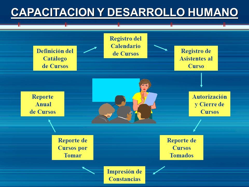 CAPACITACION Y DESARROLLO HUMANO